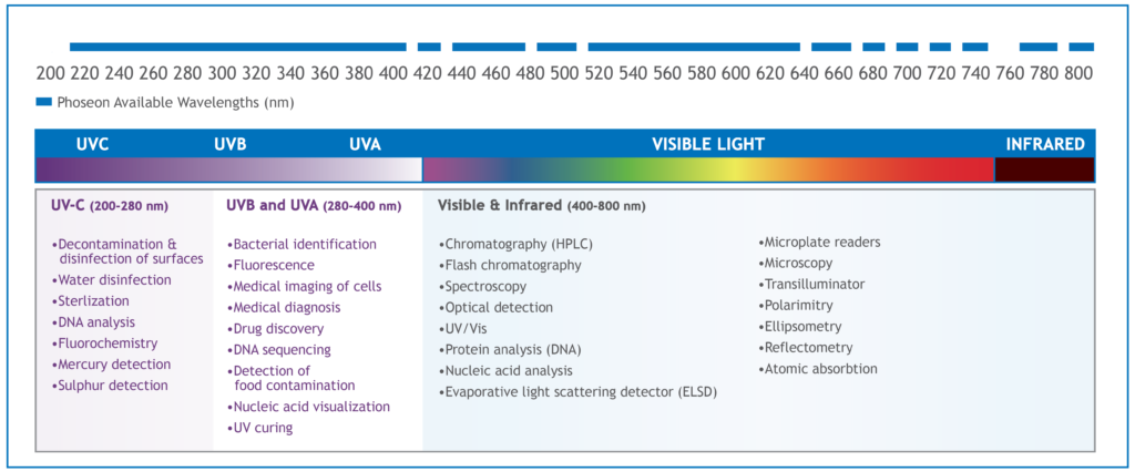 Available UV Wavelengths and Applications