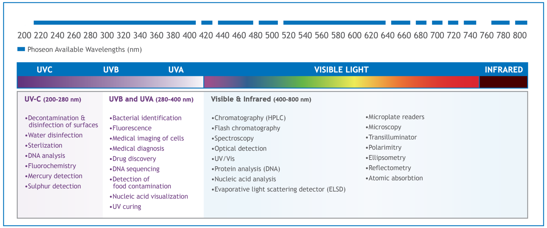 Available UV Wavelengths and Applications from Phoseon Technology