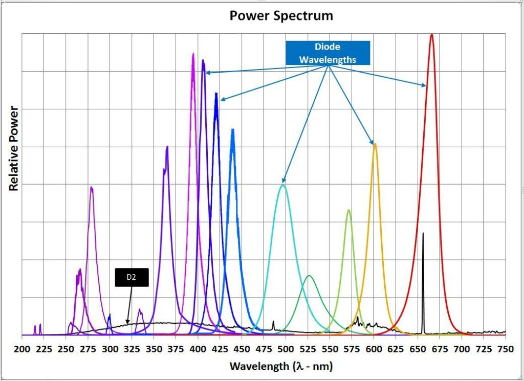 Protein detection wavelengths