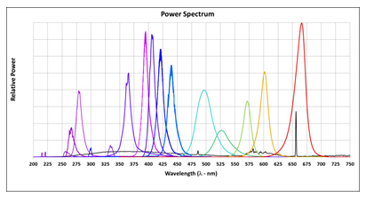 UV Wavelengths