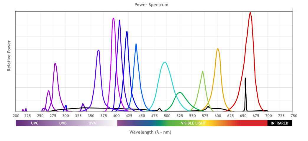 UV Wavelengths for Chromatography and Spectroscopy