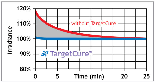 TargetCure-Diagramm