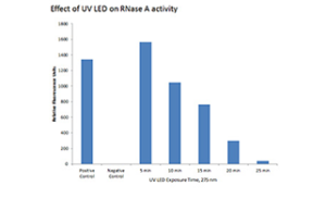 Effect of UV LED on RNase