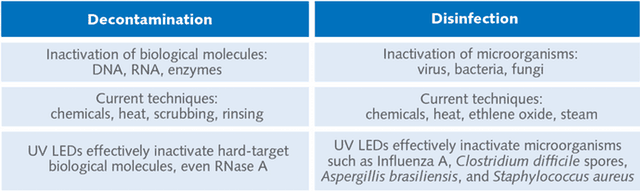 UV LEDs for decontamination and disinfection