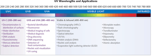 UV LED Wavelengths
