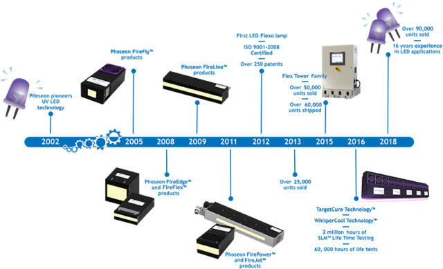 Phoseon LED industrial curing timeline